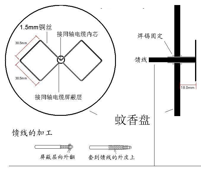 自制无线路由器天线三种方法