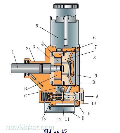 这种油泵有两种结构型式,一种是潜没式转向油泵,另一种为非潜没式转向图片