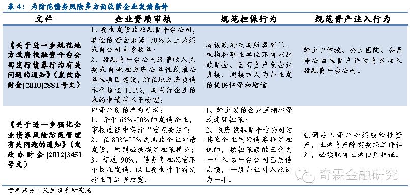 组沉浮固)�_【民生固收】企业债政策的十年沉浮