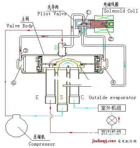 空调四通阀工作原理与维修图片