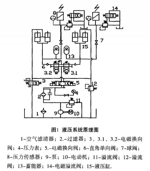 技术丨辊压机液压系统的故障分析及排除图片