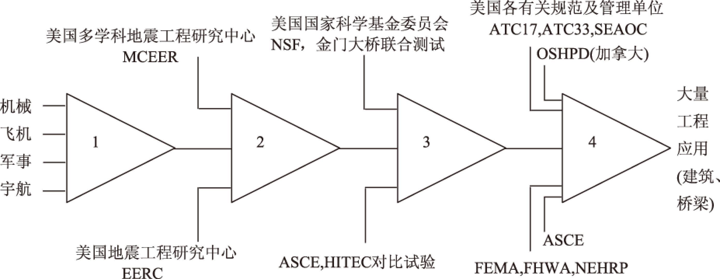 总结这些研究工作,黏滞阻尼器应用于建筑与桥梁结构的发展过程[5]如