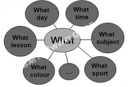 通过概念图将原有的语言知识以较为合理的组织形式和结构呈现给学习者